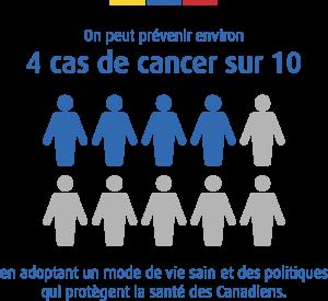 4 cas de cancer sur 10